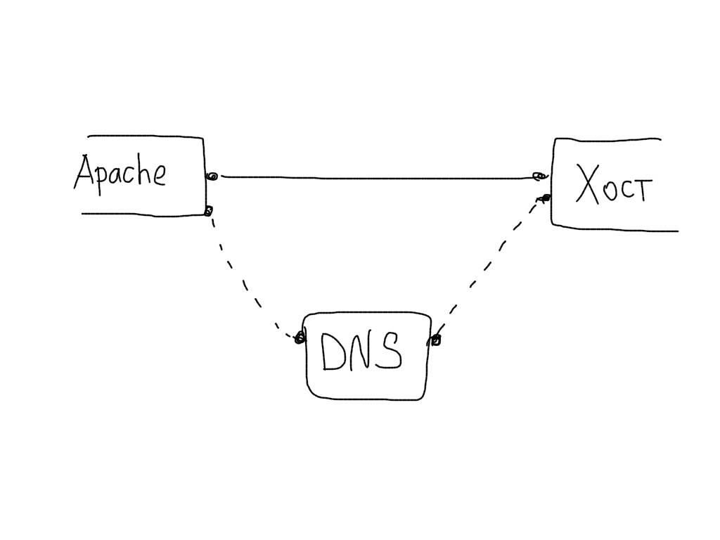 Тюнинг сервера Apache